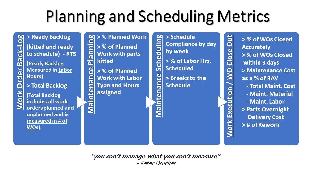 Maintenance Best Practices - Maintenance Training | World