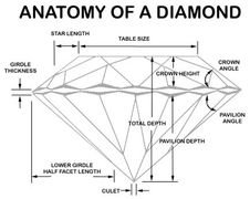 This graphic will help in the understanding of terms related to the cut of a diamond.
