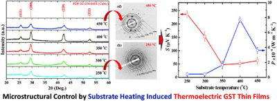 #Sputtering, # Thermoelectrics, # Energy Harvesting, # Thin Film