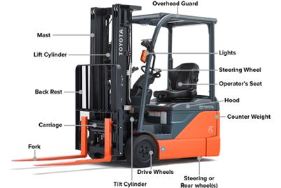 Toyota forklift diagram - material handling parts