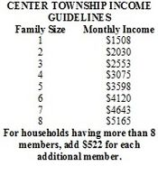 Income Guidelines