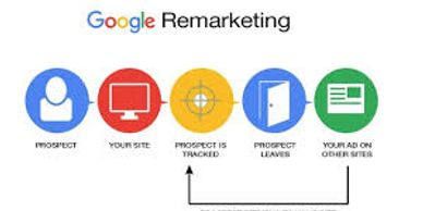 Google remarketing, Colin Mansell, Nottingham, PPC, Cookie