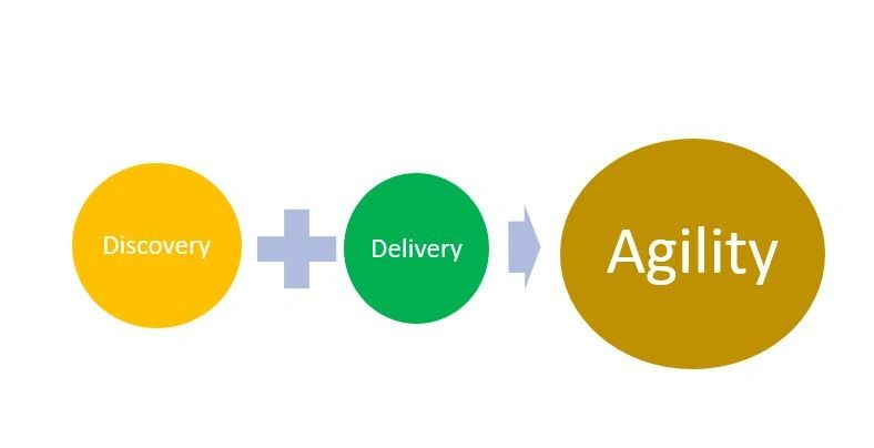 Discover-Design-Deliver-Agility in Motion