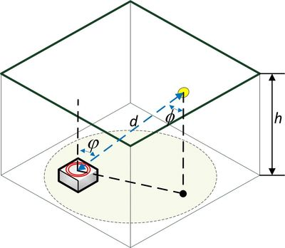 Abstract— This paper analyzes an indoor positioning system that uses white lighting LEDs. Modulated
