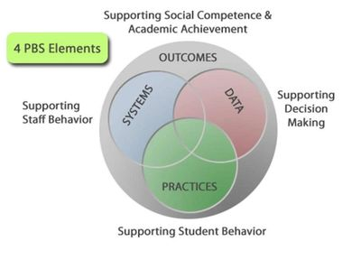 Supporting social competence and academic achievement graphic