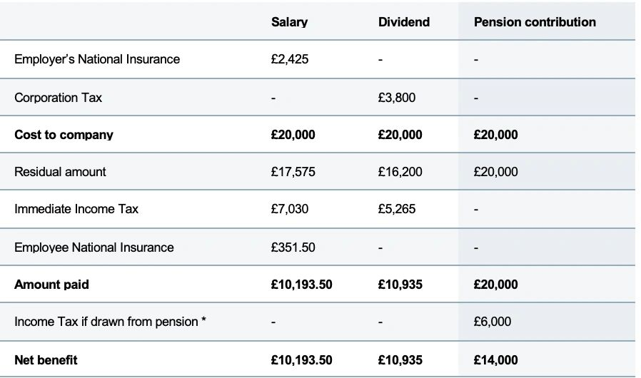 Table: How salaries, dividends, and pension contributions compare for a company with £20,000 to distribute