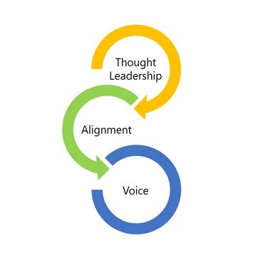 Thought leadership | Alignment | Voice
