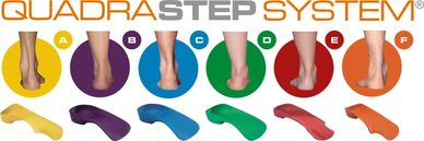 Quadra step foot types help you to understand how your feet function. Check out your foot type.