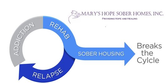 Marys Hope Sober Homes, Clean and Sober Living for Adults In Recovery. Addition Treatment Support