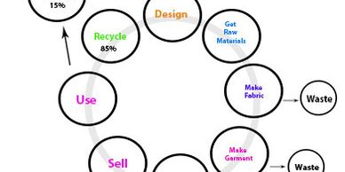 The lifeecycle of apparel clothing and footwear products