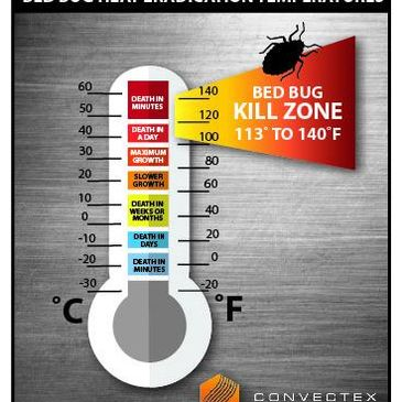 Bed Bugs Moseley Family Heat Treatment
