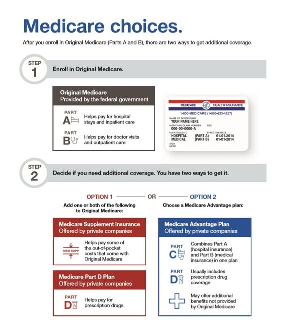 Medicare coverage choices — Original Medicare with Med Sup and Part D or a Medicare Advantage Plan.