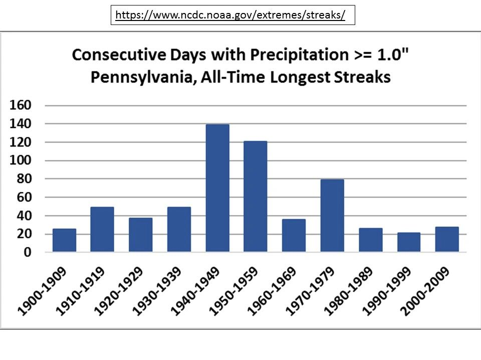 Record for consecutive days w/ more than one inch of rain