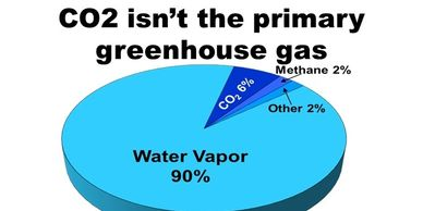 Carbon dioxide is not the primary greenhouse gas