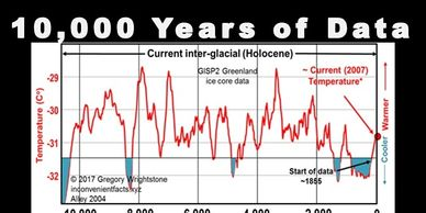 10,000 years of climate change ice cap data