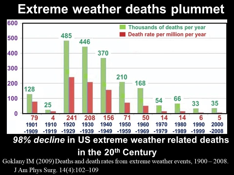 Figure 3 - Extreme weather deaths decline 98%