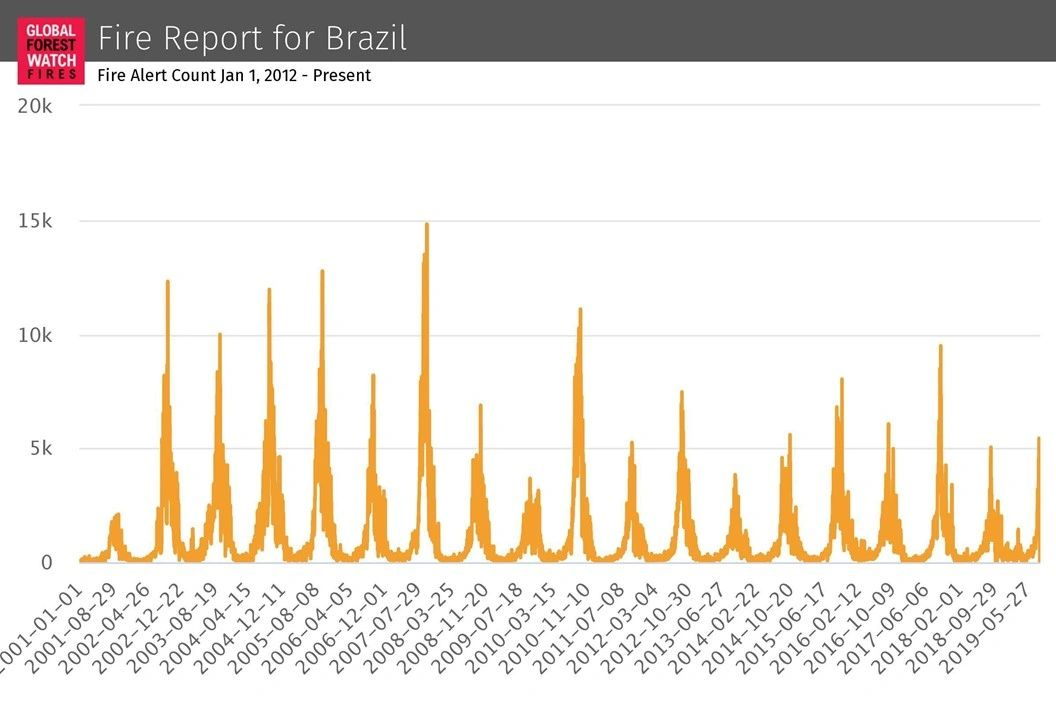 Global Watch Forest Fires - Fire Report for Brazil