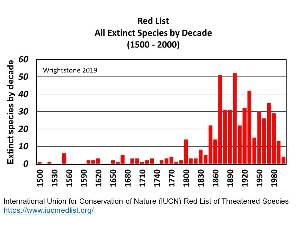 Figure 2 - All known extinctions IUCN Red List (1500-2000)