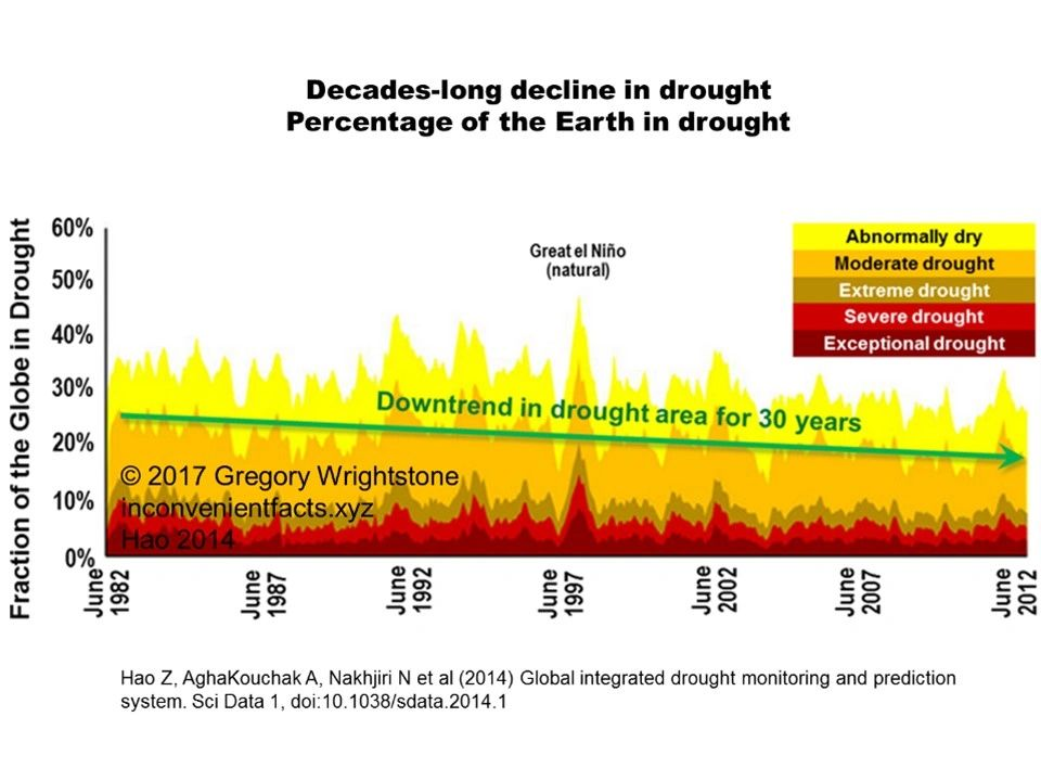 Figure 2 - 30 years of declining drought