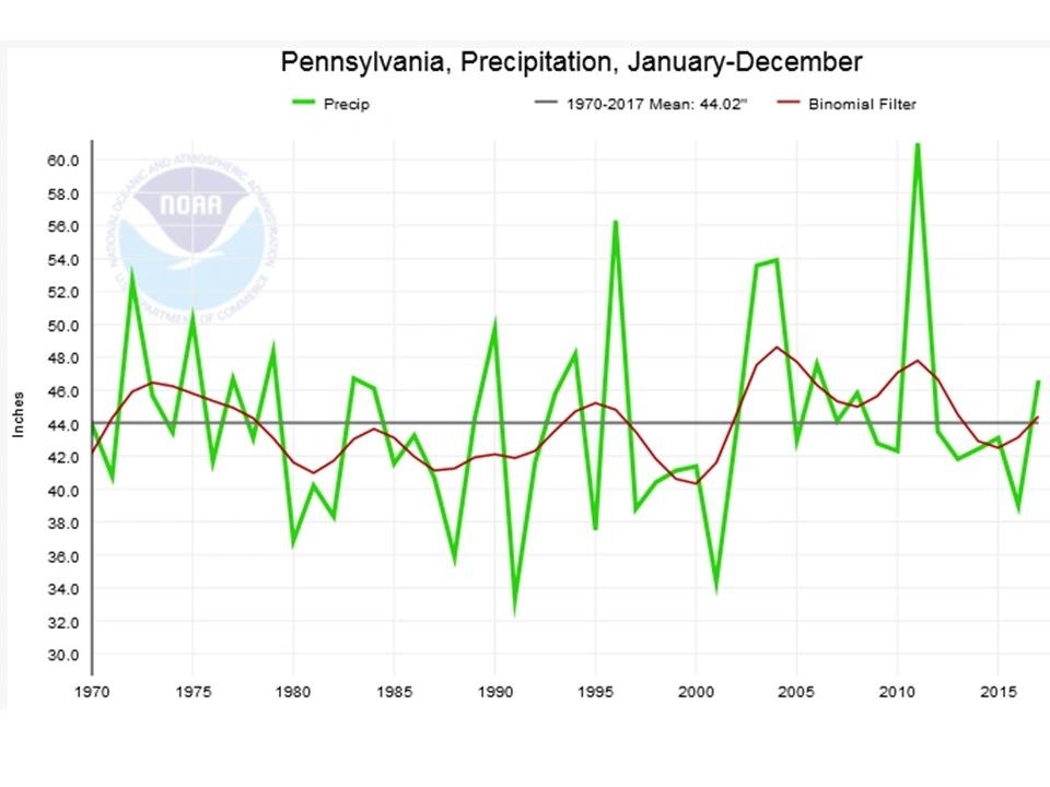 PA precipitation 1970 - 2017