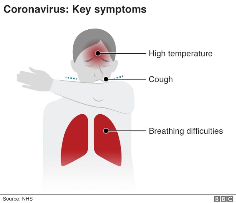 Coronavirus Symptoms: Usually start with only a FEVER (~98% of cases) and a Dry Cough may come later