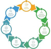Human Resource Strategic Planning Cycle