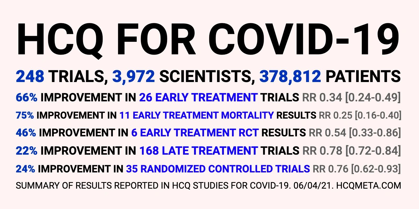HCQ for COVID-19: Real-Time Meta-Analysis of 245 Studies