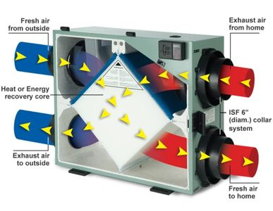 How an hrv air exchanger works