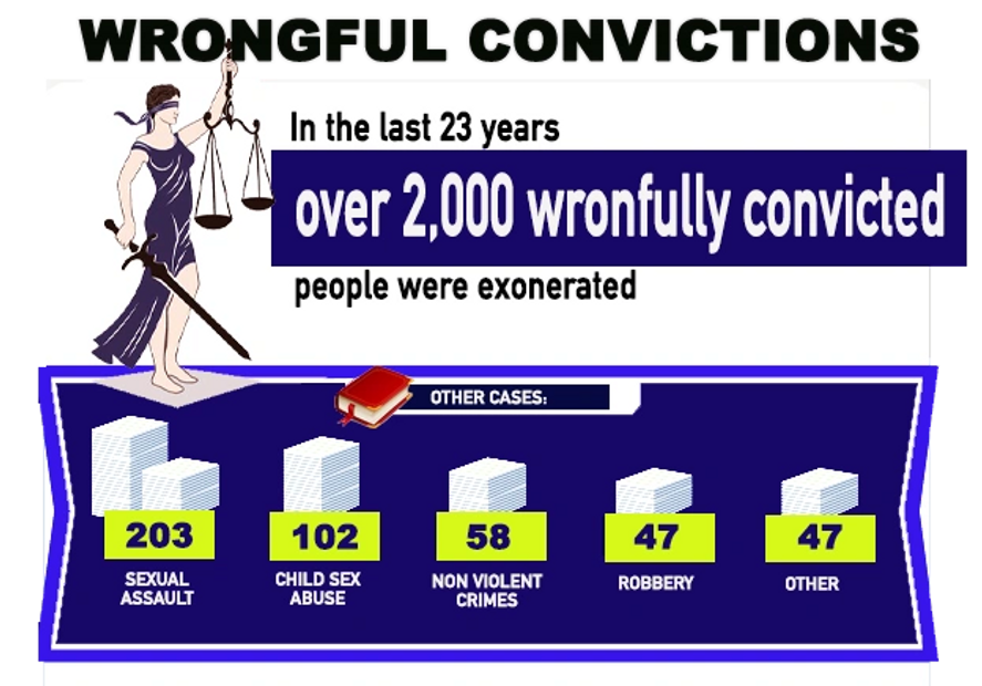 Wrongful conviction lawsuit loan facts