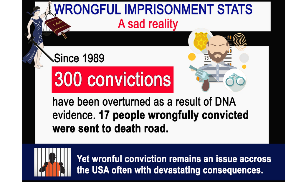 Wrongful imprisonment lawsuit funding stats