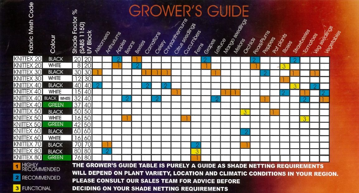Growers guide for agricultural and farming shade cloth.