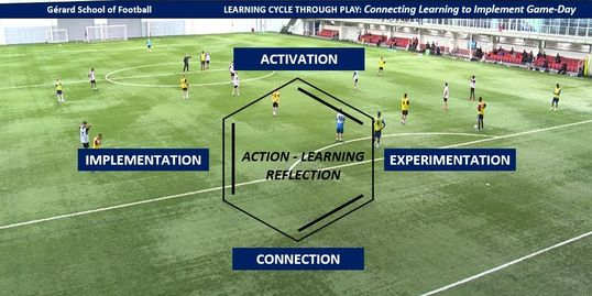 Learning Cycle Football