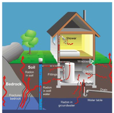 Radon seeping through house