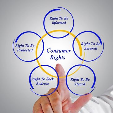 A diagram that shows consumer's rights such as the right to be heard, the right to be informed, the right to be protected and assured.