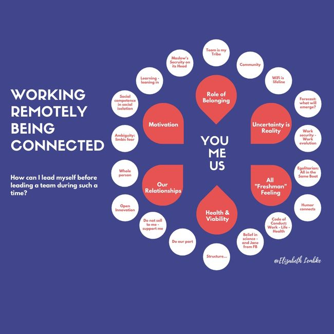Working Remotely - Being Connected