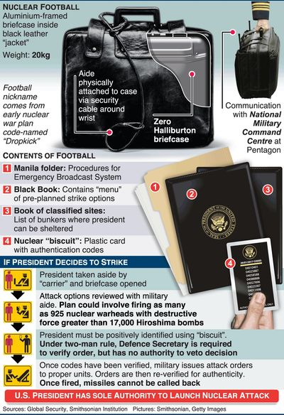 A description card of the nuclear football used by the American presidency.