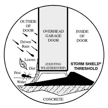 storm sheild garage door seal for floors