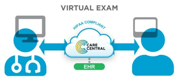 Virtual exam and HIPAA compliant cloud connection between multiple healthcare providers and patient.