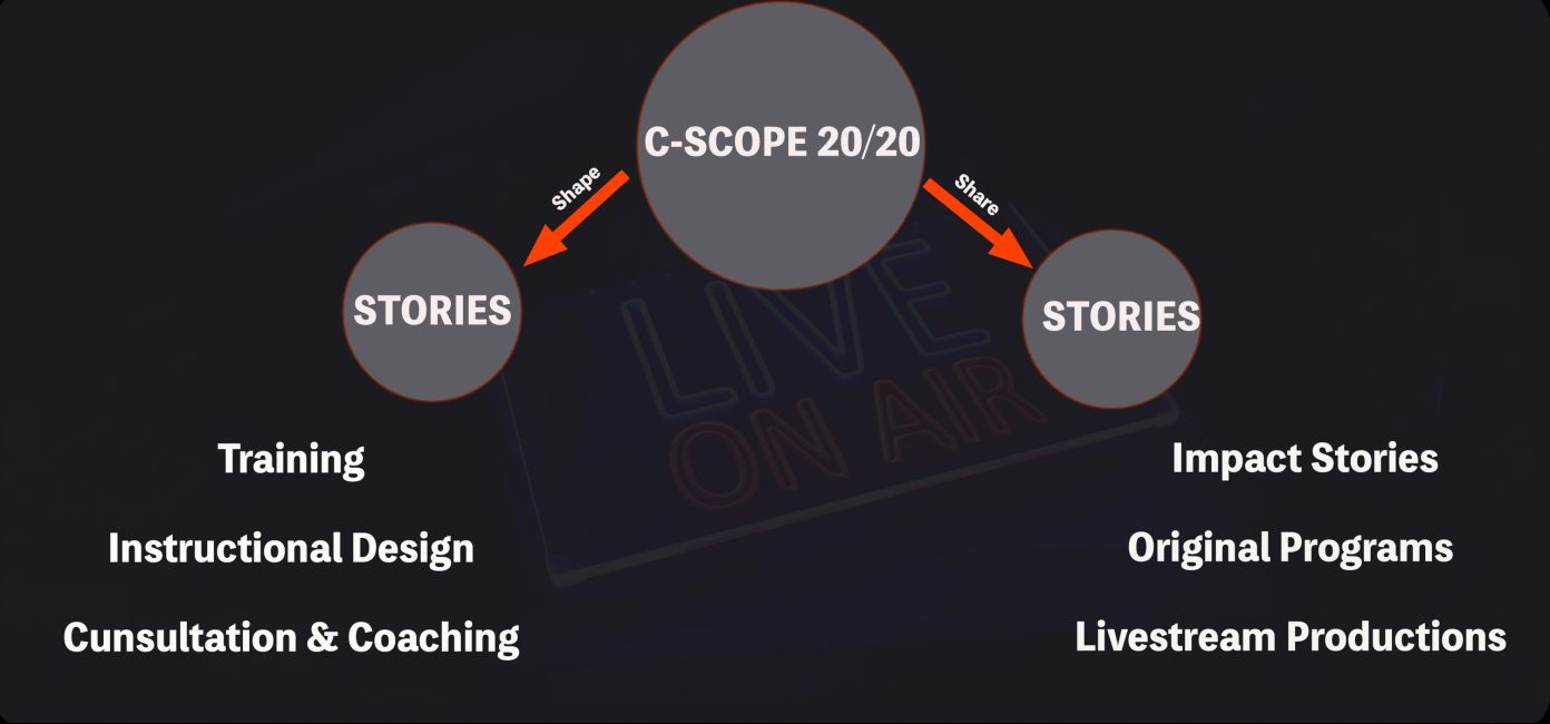 Image of C-SCOPE 20/20 concept and proposition. C-SCOPE 20/20 Shape and shares stories through train