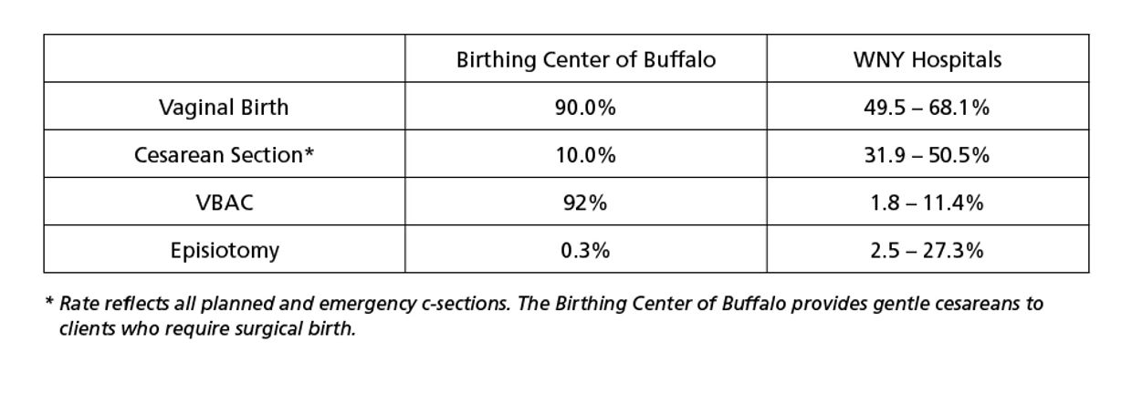 vaginal cesarean VBAC birth rates