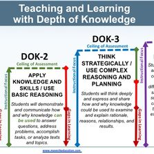 Depth of Knowledge, D.O.K., Webb's D.O.K., Standards-Based Grading