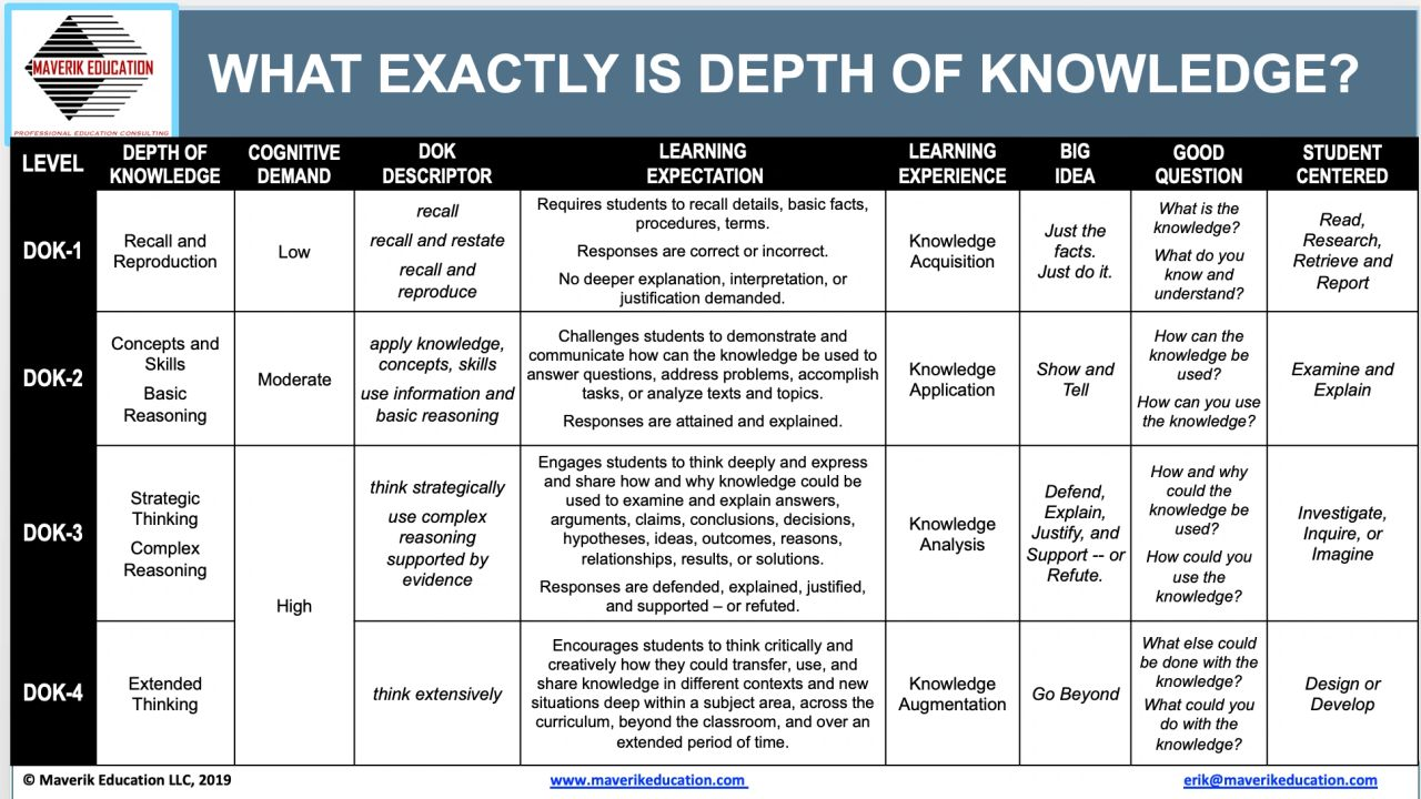 What Exactly Is Depth of Knowledge?