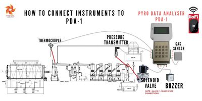 This diagram  shows the position where all the instruments have to be installed.