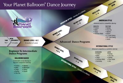 """Planet Ballroom Dance Journey"", Copyright #VA0001812727 dated March 14, 2012"