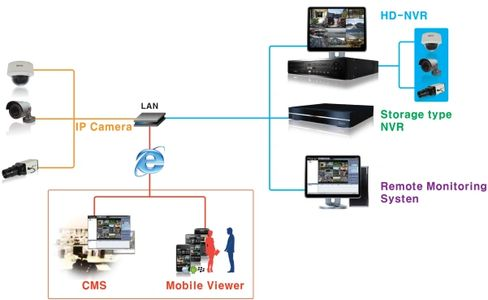 DVR / NVR Pro-Installation video cameras network
