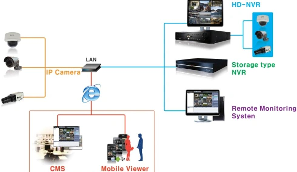 NVR / DVR Network frame structure,  contact CTVCam for custom installation and Network intergration