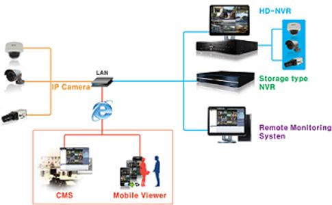 DVR  / NVR  Pro- Installation Network