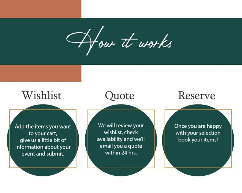 How it works wishlist quote and reserve rentals