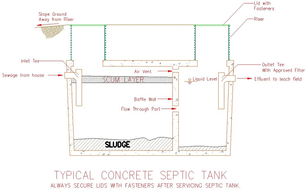 Typical concrete septic tank cross section.