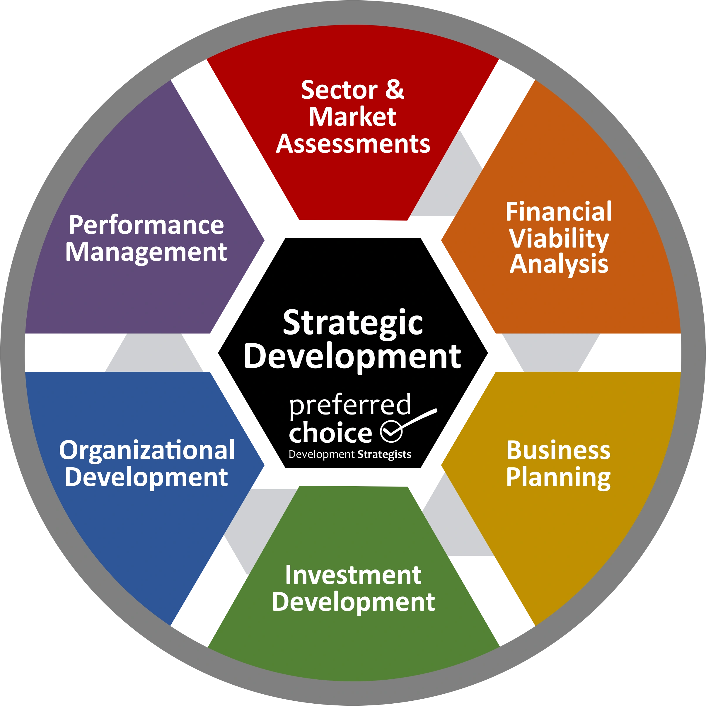 Strategic Development Services